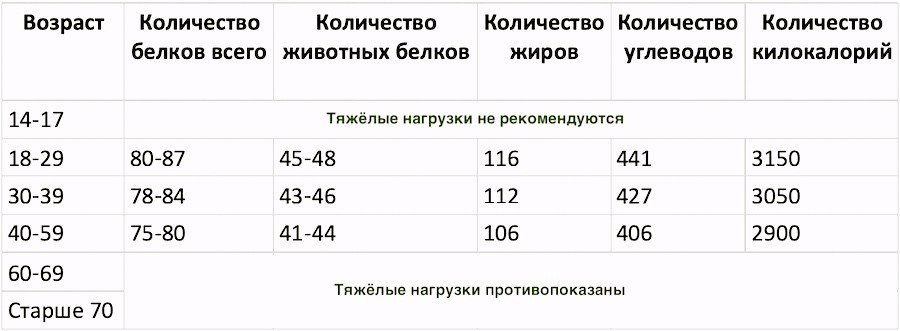 таблица потребности женского организма в питательных веществах при сильных физических нагрузках